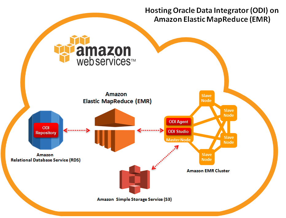 true solutions llc The True Solutions Provide AWS Solutions | True Solutions LLC Figure 1 Hosting ODI on Amazon Elastic MapReduce