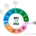 the true solutions | Cloud Solution It Consulting agile1 150x150
